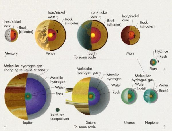 external image planet_interiors.jpg?w=600&h=456